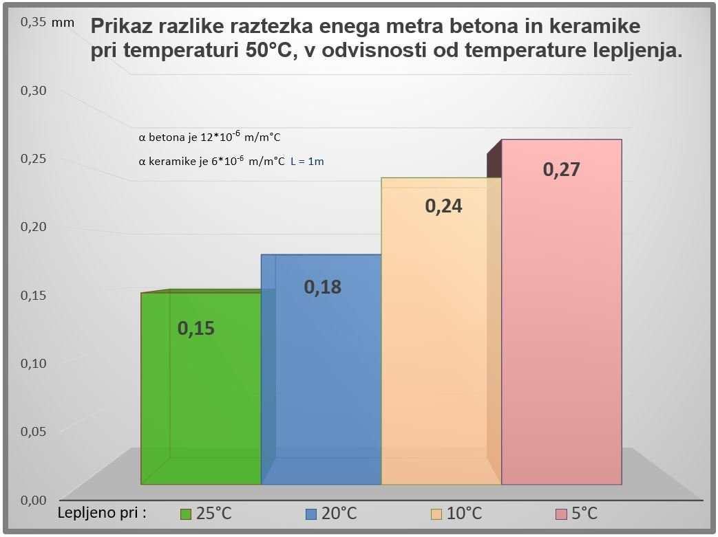 Graf razlike v raztezku keramike in betona v odvisnosti od temperature lepljenja 1