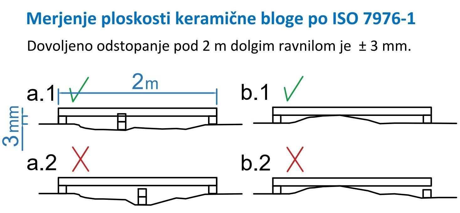 Meritve ploskosti podlage za polaganje keramike po ISO7976 1
