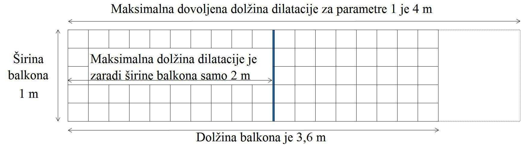 Primer dilatacijskega polja na ozkem balkonu