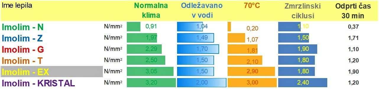 Rezultati testiranj v tabeli