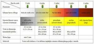 Tabela dolocitve velikosti dilatacijskih polj