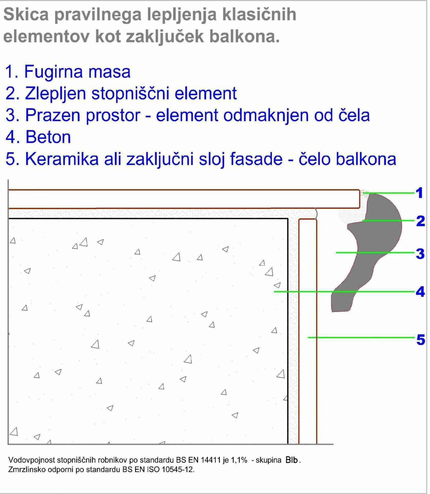 navodila za vgradnjo KST balkon