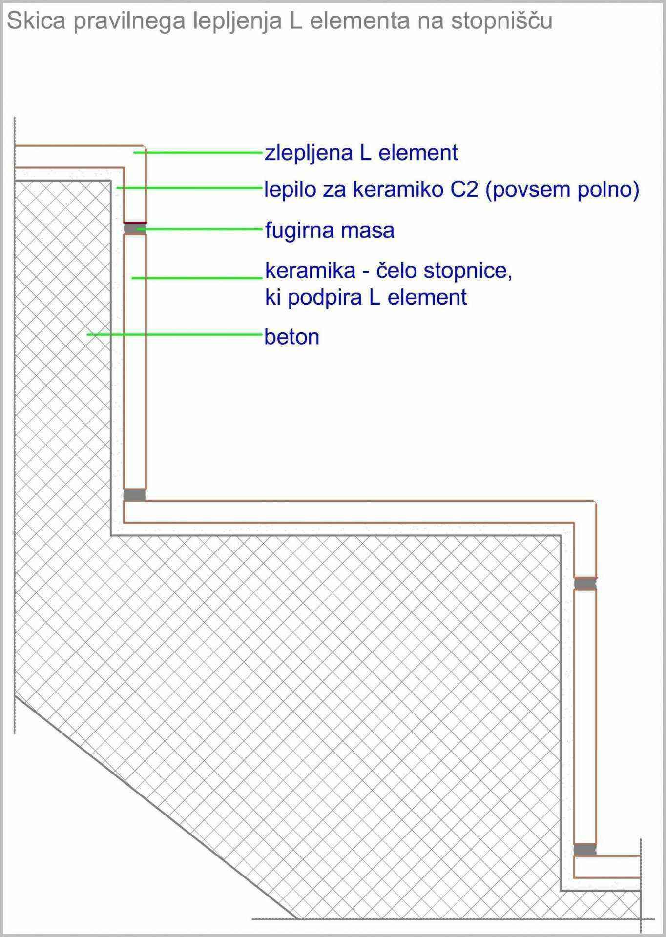navodila za vgradnjo balkonska obroba na stopnici