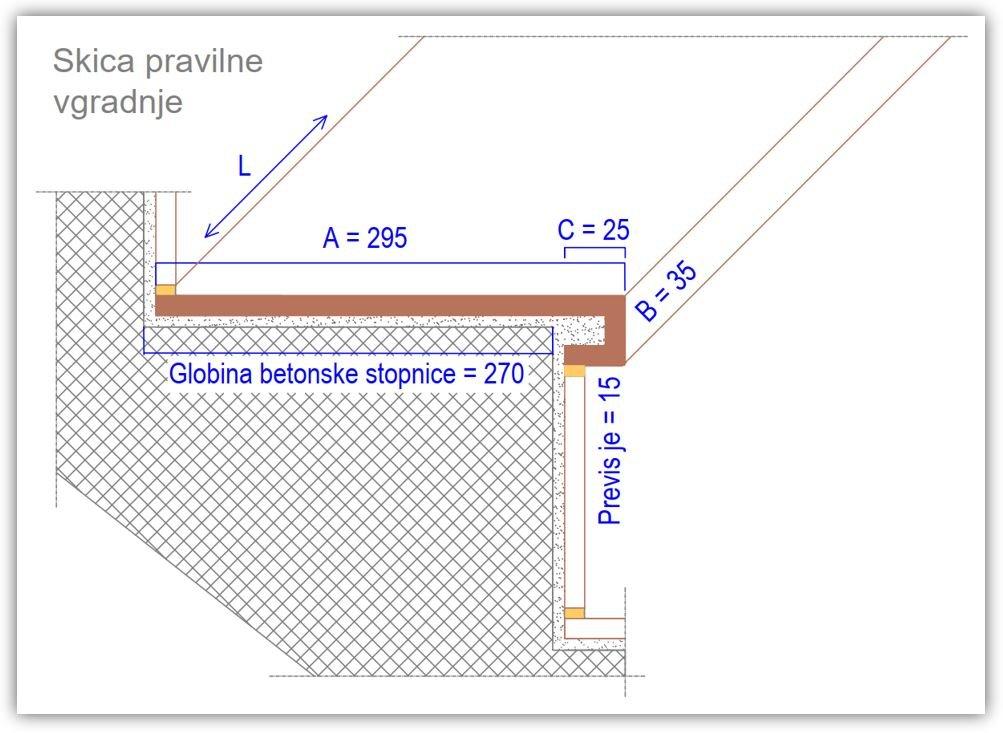 Pravilna vgradnja oglati stopniscni element