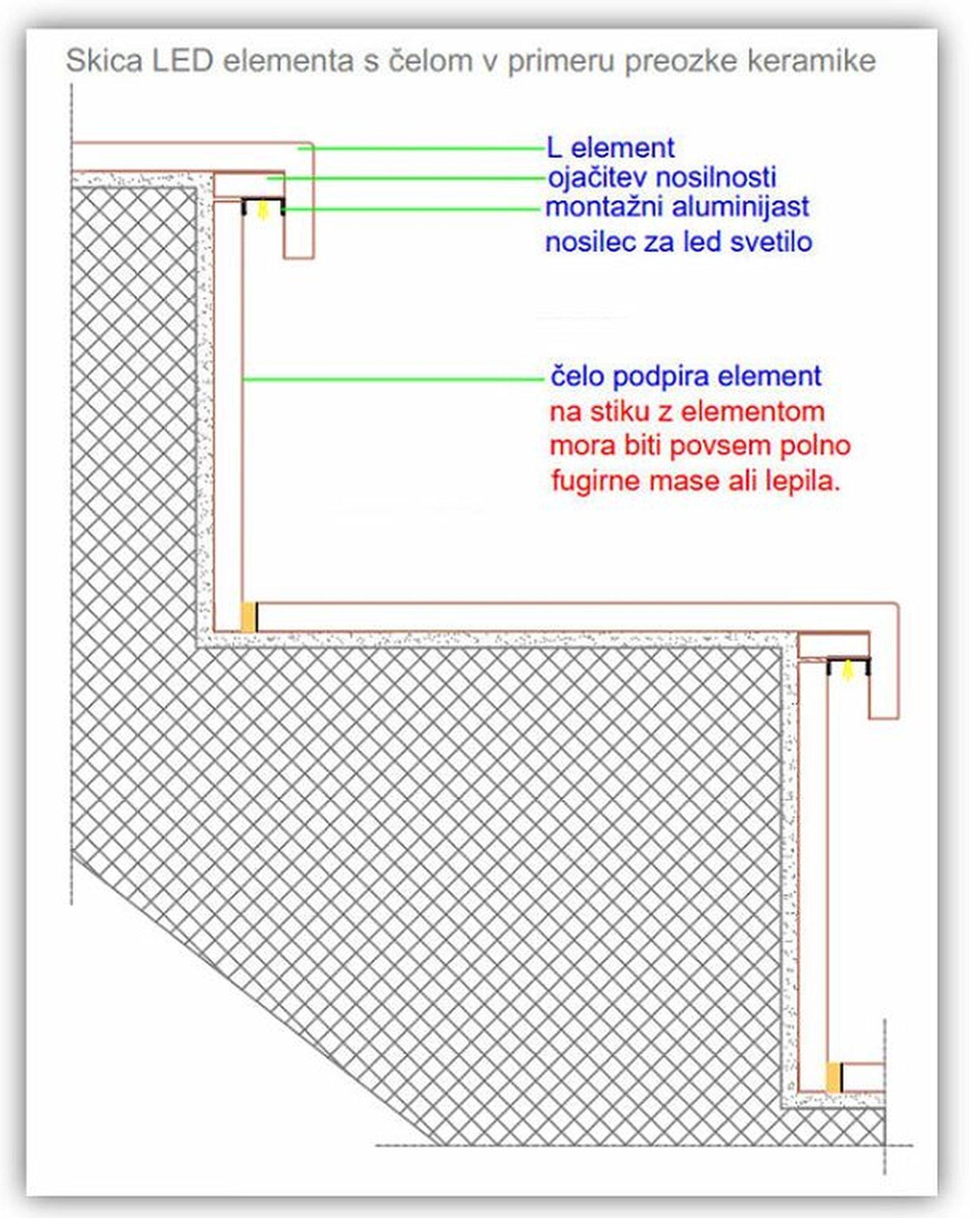 Resitev v primeru preozke keramike za LED element